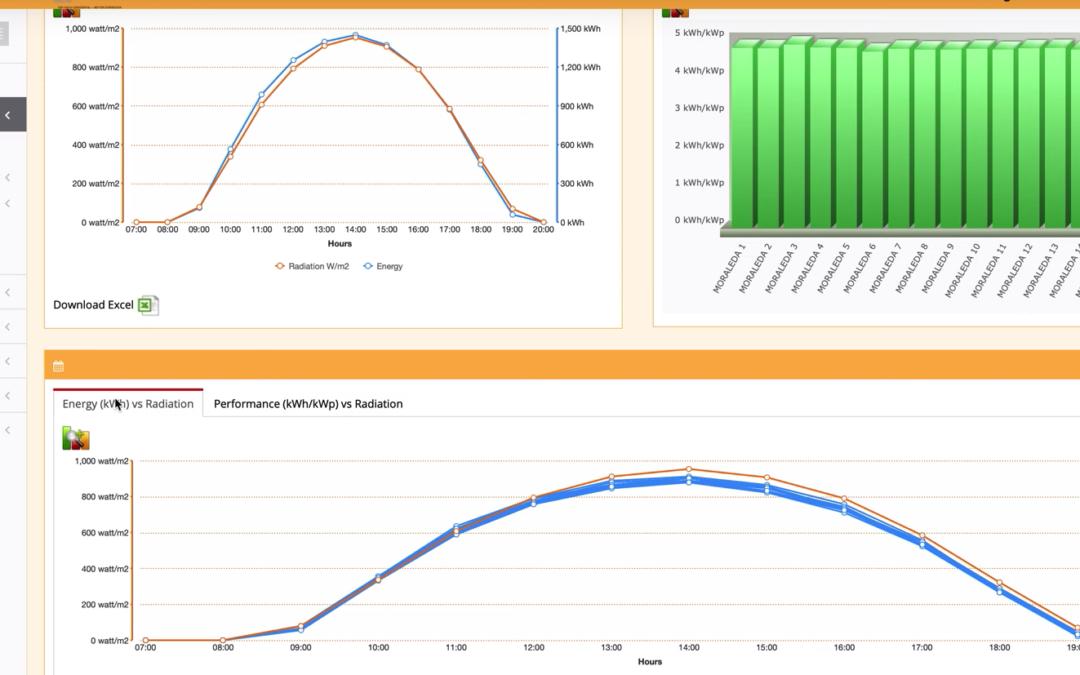 Monitorizamos el Portfolio fotovoltaico de Aurea Capital